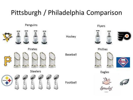 Trophy comparison as of 2016