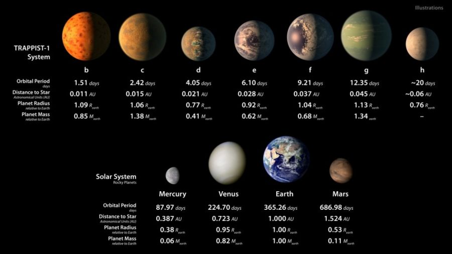 Scientists+discover+seven+Earth-like+planets